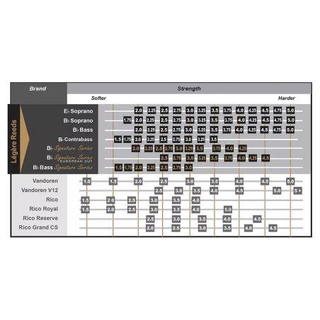 Anche de clarinette contrebasse Légère Classic, Force 1.5